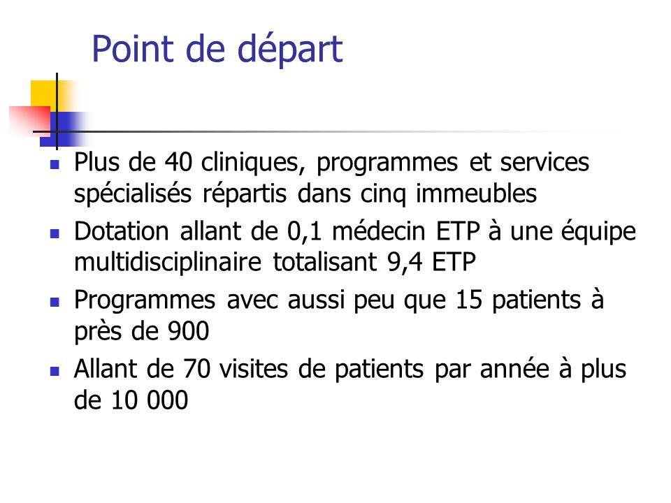 Point de départ Plus de 40 cliniques, programmes et services spécialisés répartis dans cinq immeubles Dotation allant de 0,1 médecin ETP à une équipe