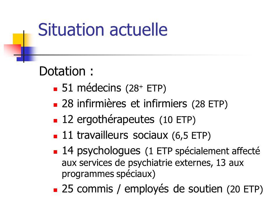 Situation actuelle Dotation : 51 médecins (28 + ETP) 28 infirmières et infirmiers (28 ETP) 12 ergothérapeutes (10 ETP) 11 travailleurs sociaux (6,5 ET