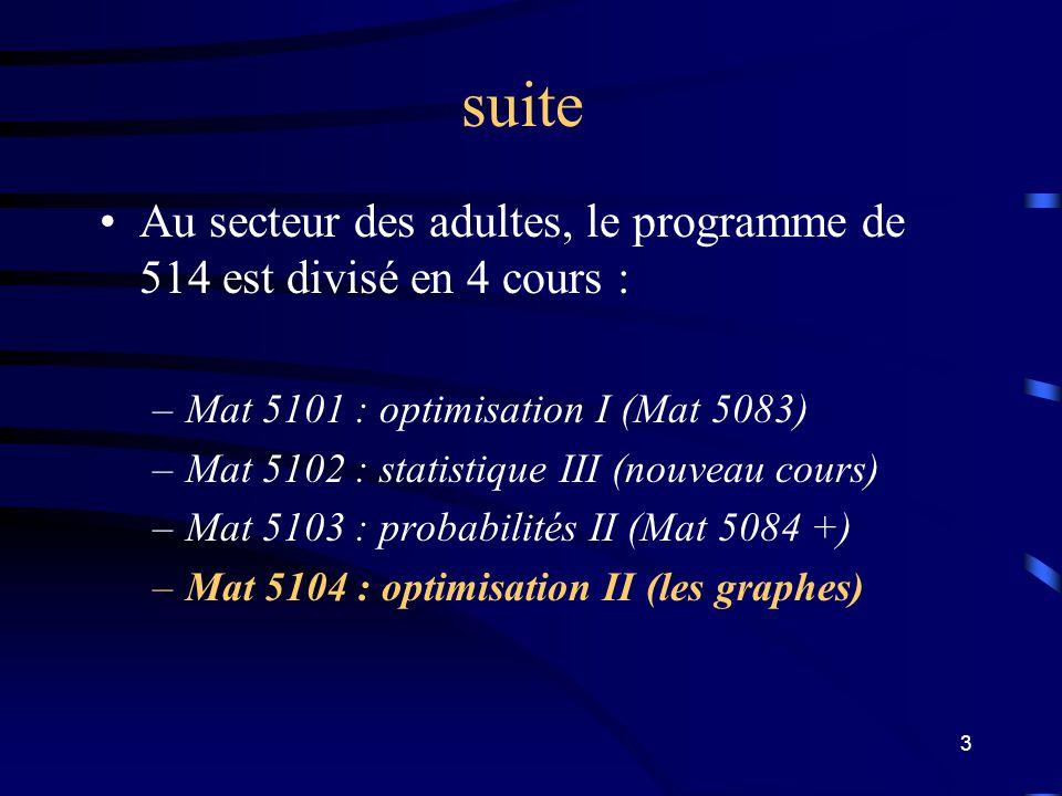 3 suite Au secteur des adultes, le programme de 514 est divisé en 4 cours : –Mat 5101 : optimisation I (Mat 5083) –Mat 5102 : statistique III (nouveau cours) –Mat 5103 : probabilités II (Mat 5084 +) –Mat 5104 : optimisation II (les graphes)