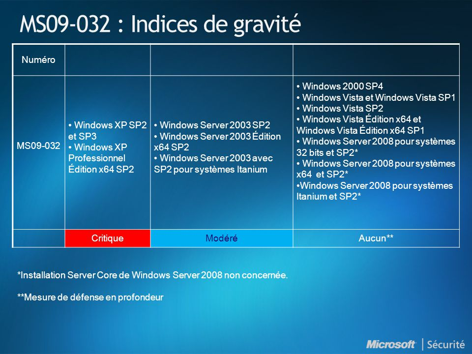 MS09-032 : Indices de gravité Numéro MS09-032 Windows XP SP2 et SP3 Windows XP Professionnel Édition x64 SP2 Windows Server 2003 SP2 Windows Server 20