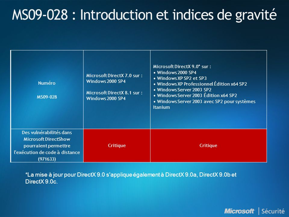 MS09-028 : Introduction et indices de gravité Numéro MS09-028 Microsoft DirectX 7.0 sur : Windows 2000 SP4 Microsoft DirectX 8.1 sur : Windows 2000 SP