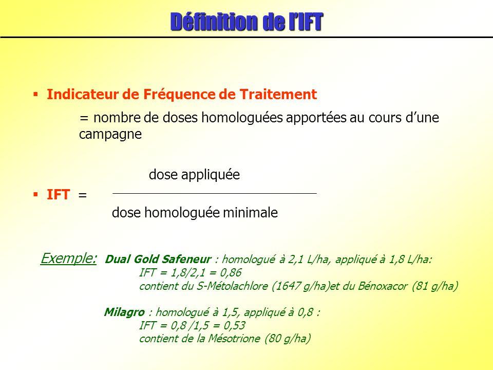Exemple: Dual Gold Safeneur : homologué à 2,1 L/ha, appliqué à 1,8 L/ha: IFT = 1,8/2,1 = 0,86 contient du S-Métolachlore (1647 g/ha)et du Bénoxacor (81 g/ha) Milagro : homologué à 1,5, appliqué à 0,8 : IFT = 0,8 /1,5 = 0,53 contient de la Mésotrione (80 g/ha) Indicateur de Fréquence de Traitement = nombre de doses homologuées apportées au cours dune campagne Définition de lIFT IFT = dose appliquée dose homologuée minimale