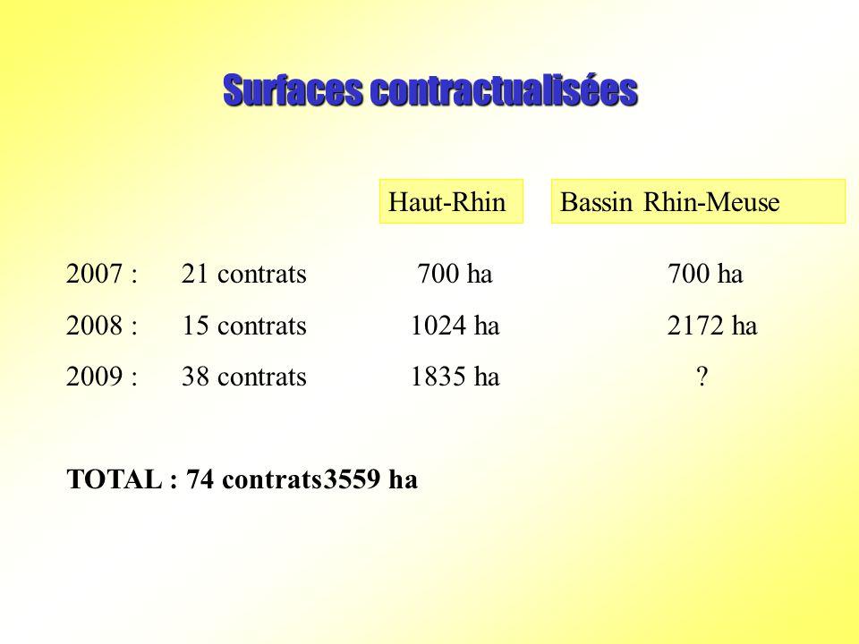 Surfaces contractualisées 2007 : 21 contrats 700 ha700 ha 2008 : 15 contrats1024 ha2172 ha 2009 : 38 contrats1835 ha .