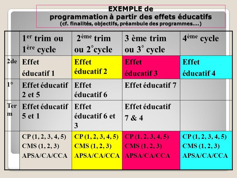 EXEMPLE de programmation à partir des effets éducatifs (cf.