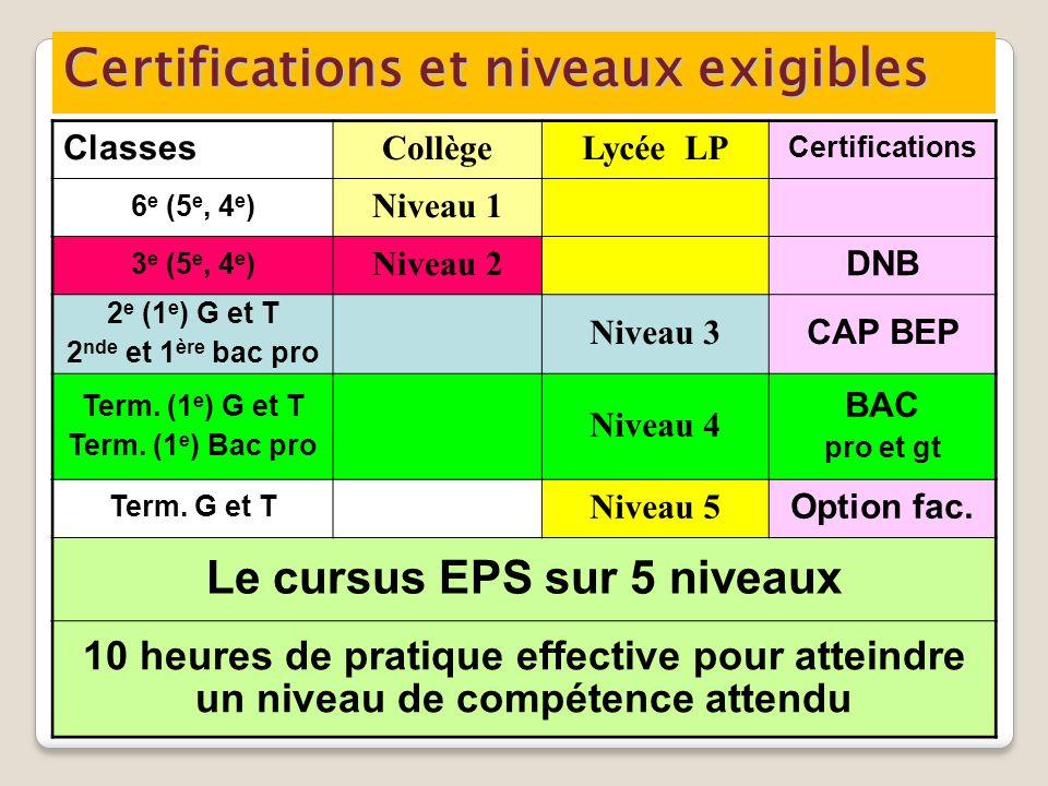 Certifications et niveaux exigibles Classes CollègeLycée LP Certifications 6 e (5 e, 4 e ) Niveau 1 3 e (5 e, 4 e ) Niveau 2 DNB 2 e (1 e ) G et T 2 nde et 1 ère bac pro Niveau 3 CAP BEP Term.