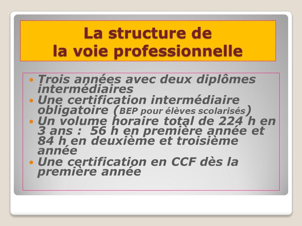 Exemples de programmation 2° 1° Term Exemple 1 LP A CP1 N 3 DF CP4 N3 HB CP2 N3 Esc CP5 N3 Musc CP4 N3 BAD CP2 N3 Sauvetage CP5 N4 M CP5 N4 M CP4 N4 B CP4 N4 H CP2 N4 E CP1 N4 DF Exemple 2 LP B CP1 N 3 DF CP4 N3 HB CP2 N3 Esc CP1 N4 DF CP5 N3 Musc CP2 N3 Sauv etag e CP4 N4 HB CP5 N4 Musc CP2 N4 ESc