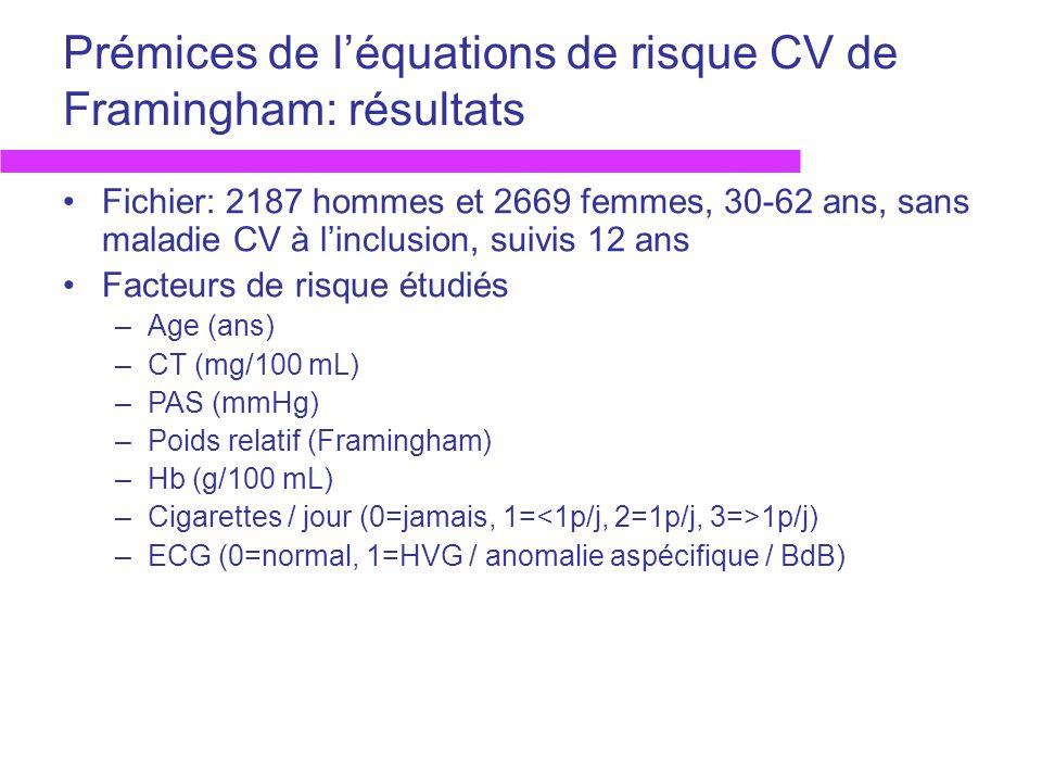 Prémices de léquations de risque CV de Framingham: résultats Fichier: 2187 hommes et 2669 femmes, 30-62 ans, sans maladie CV à linclusion, suivis 12 a