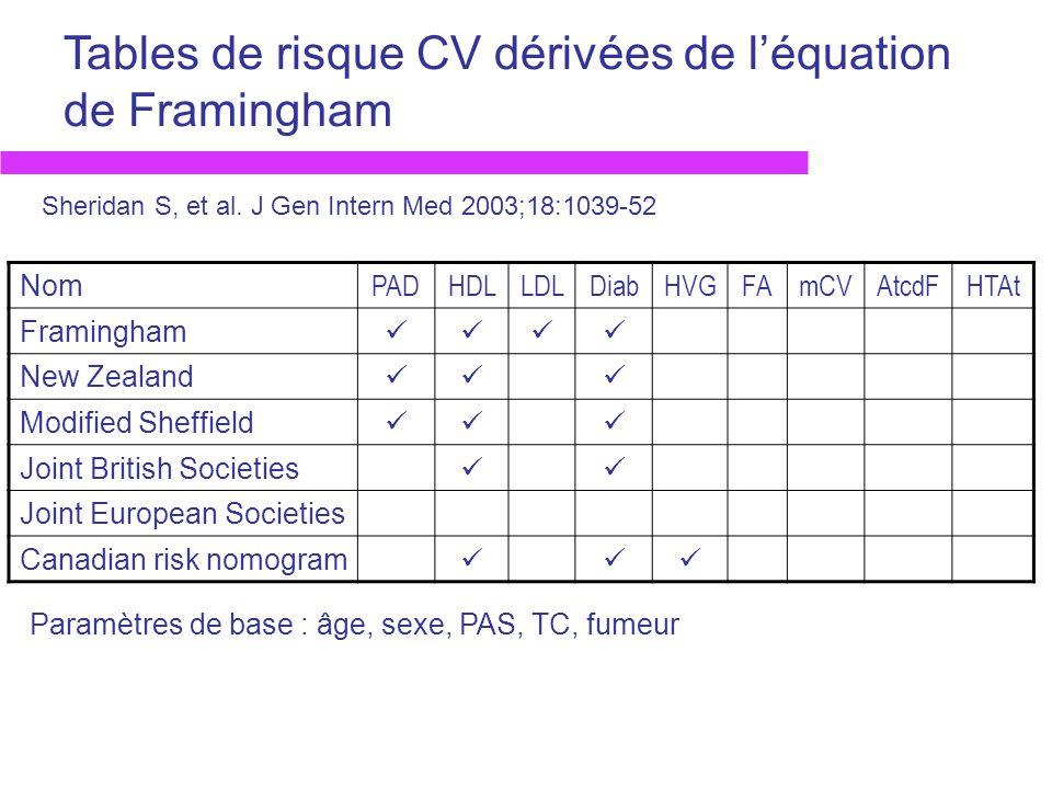 Tables de risque CV dérivées de léquation de Framingham Nom PADHDLLDLDiabHVGFAmCVAtcdFHTAt Framingham New Zealand Modified Sheffield Joint British Soc