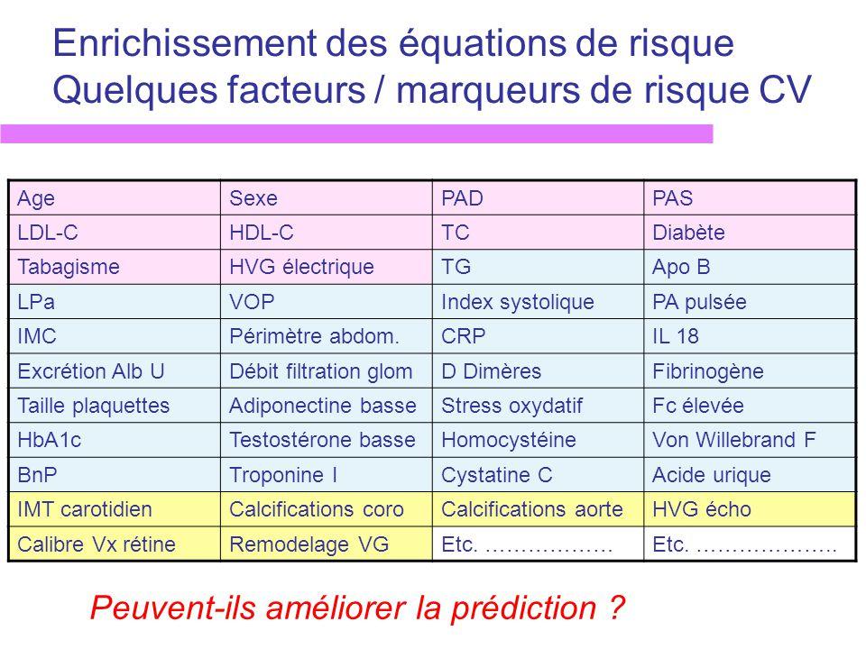 Enrichissement des équations de risque Quelques facteurs / marqueurs de risque CV AgeSexePADPAS LDL-CHDL-CTCDiabète TabagismeHVG électriqueTGApo B LPa