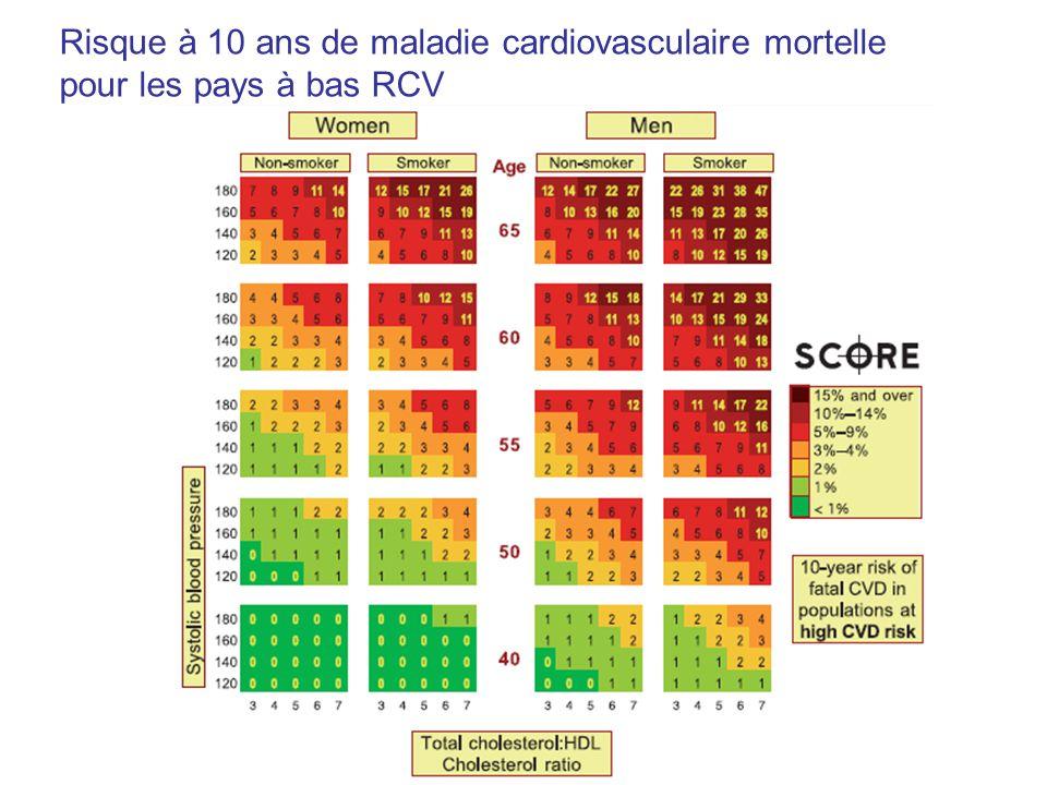 Risque à 10 ans de maladie cardiovasculaire mortelle pour les pays à bas RCV