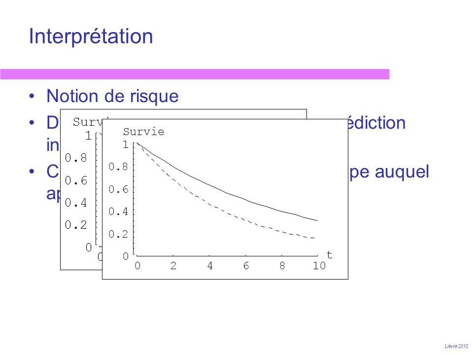 Interprétation Lièvre 2010 Notion de risque Dans quelle mesure sagit-il dune prédiction individuelle? Cest le risque moyen dun sous groupe auquel appa