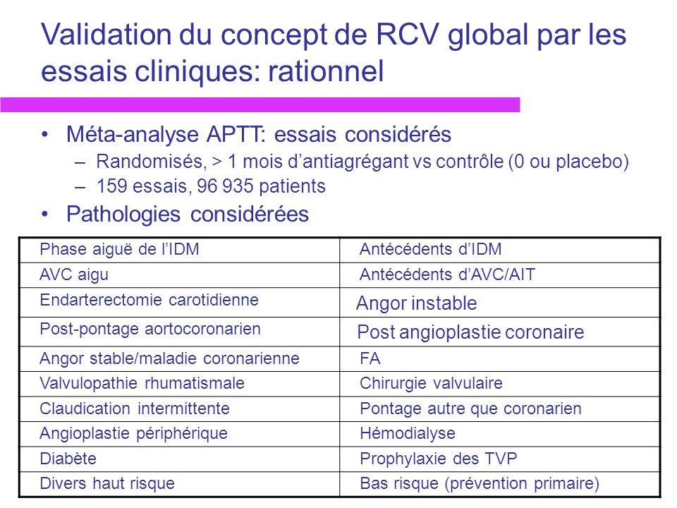 Validation du concept de RCV global par les essais cliniques: rationnel Méta-analyse APTT: essais considérés –Randomisés, > 1 mois dantiagrégant vs co
