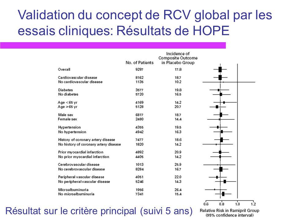 Validation du concept de RCV global par les essais cliniques: Résultats de HOPE Résultat sur le critère principal (suivi 5 ans)