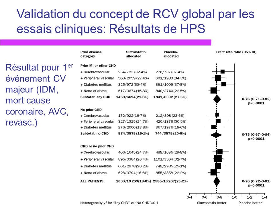 Validation du concept de RCV global par les essais cliniques: Résultats de HPS Résultat pour 1 er événement CV majeur (IDM, mort cause coronaire, AVC,
