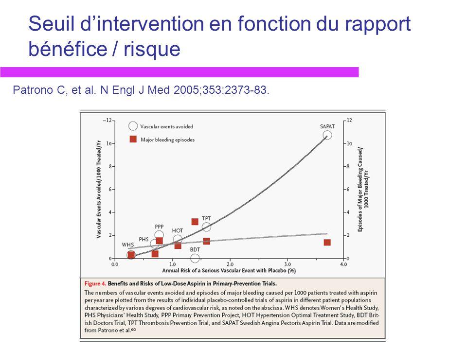Seuil dintervention en fonction du rapport bénéfice / risque Patrono C, et al. N Engl J Med 2005;353:2373-83.
