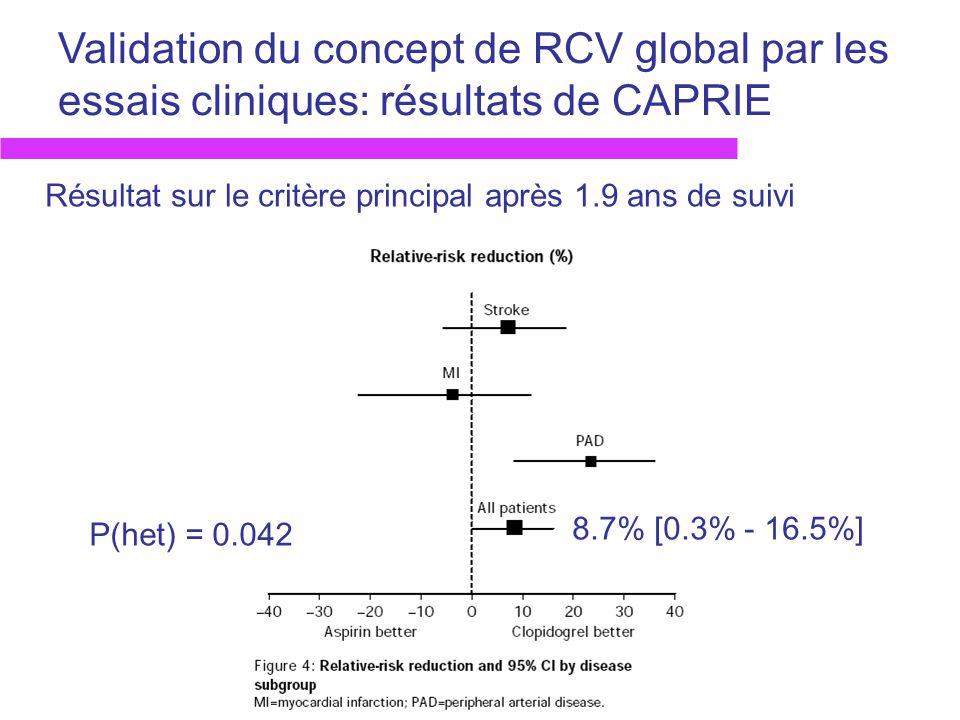 Validation du concept de RCV global par les essais cliniques: résultats de CAPRIE 8.7% [0.3% - 16.5%] P(het) = 0.042 Résultat sur le critère principal