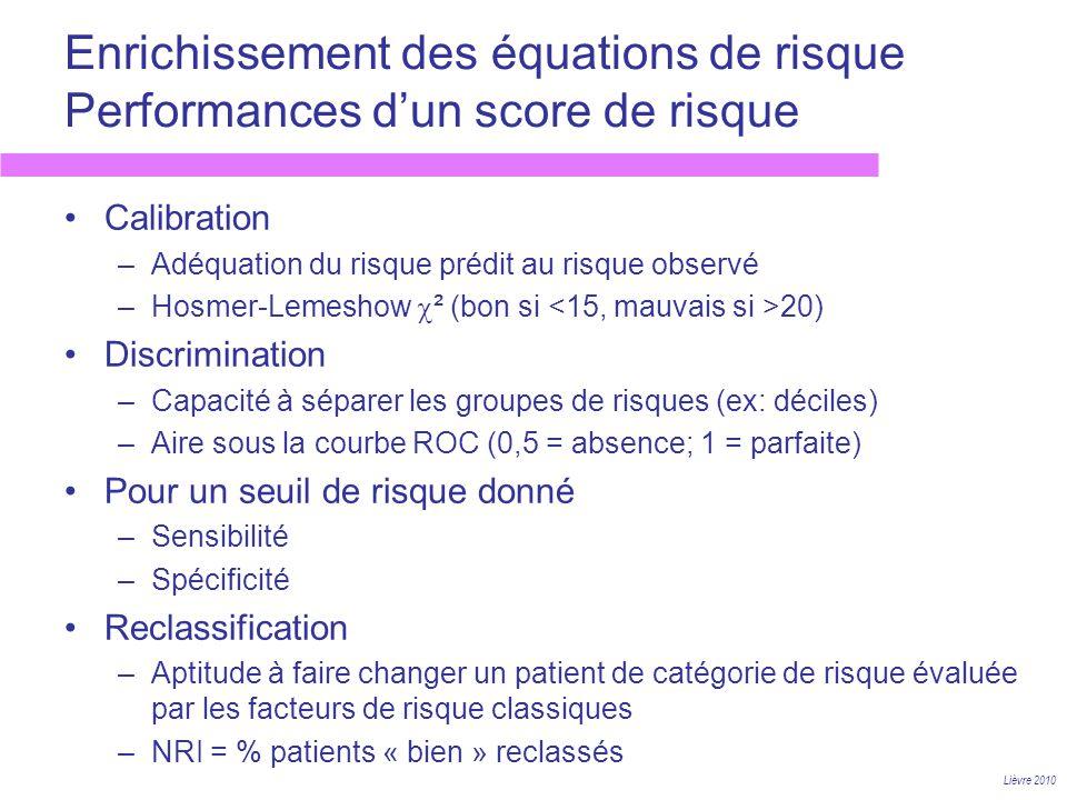 Enrichissement des équations de risque Performances dun score de risque Lièvre 2010 Calibration –Adéquation du risque prédit au risque observé –Hosmer