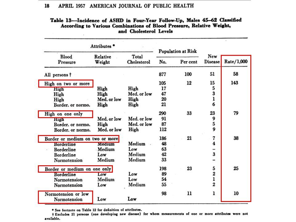 Léquation de Framingham surestime le risque dans une population française Lièvre 2010 Evaluation sur 3340 hommes 45-60 ans de létude SUVIMAX.