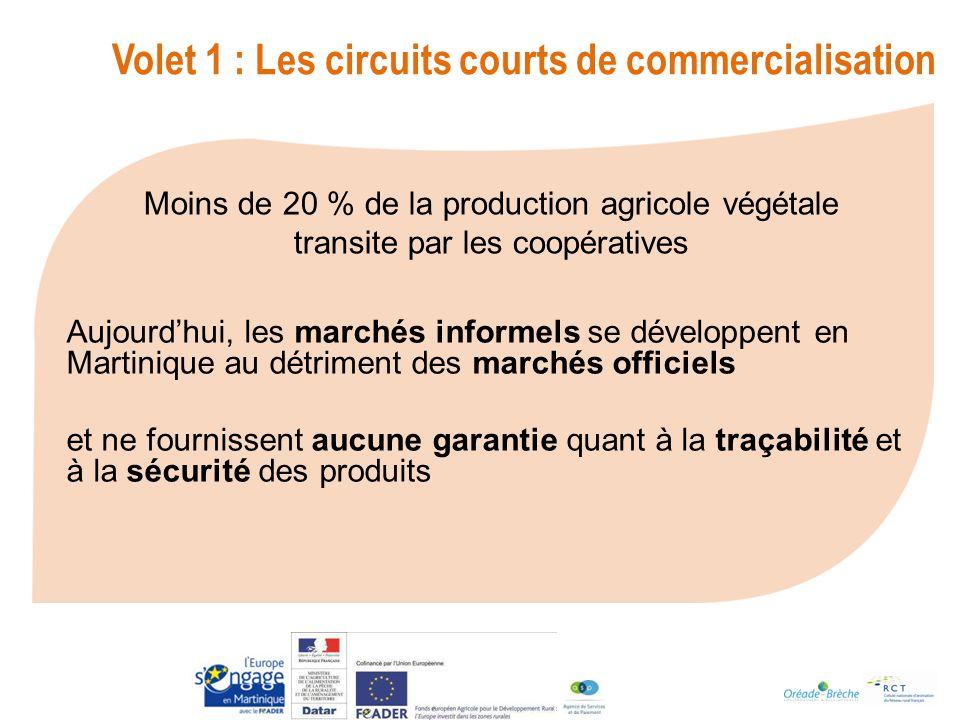 Aujourdhui, les marchés informels se développent en Martinique au détriment des marchés officiels et ne fournissent aucune garantie quant à la traçabilité et à la sécurité des produits Volet 1 : Les circuits courts de commercialisation Moins de 20 % de la production agricole végétale transite par les coopératives