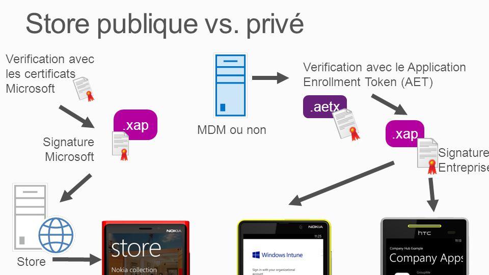 Store publique vs. privé Store.xap Signature Microsoft.xap Signature Entreprise Verification avec les certificats Microsoft Verification avec le Appli