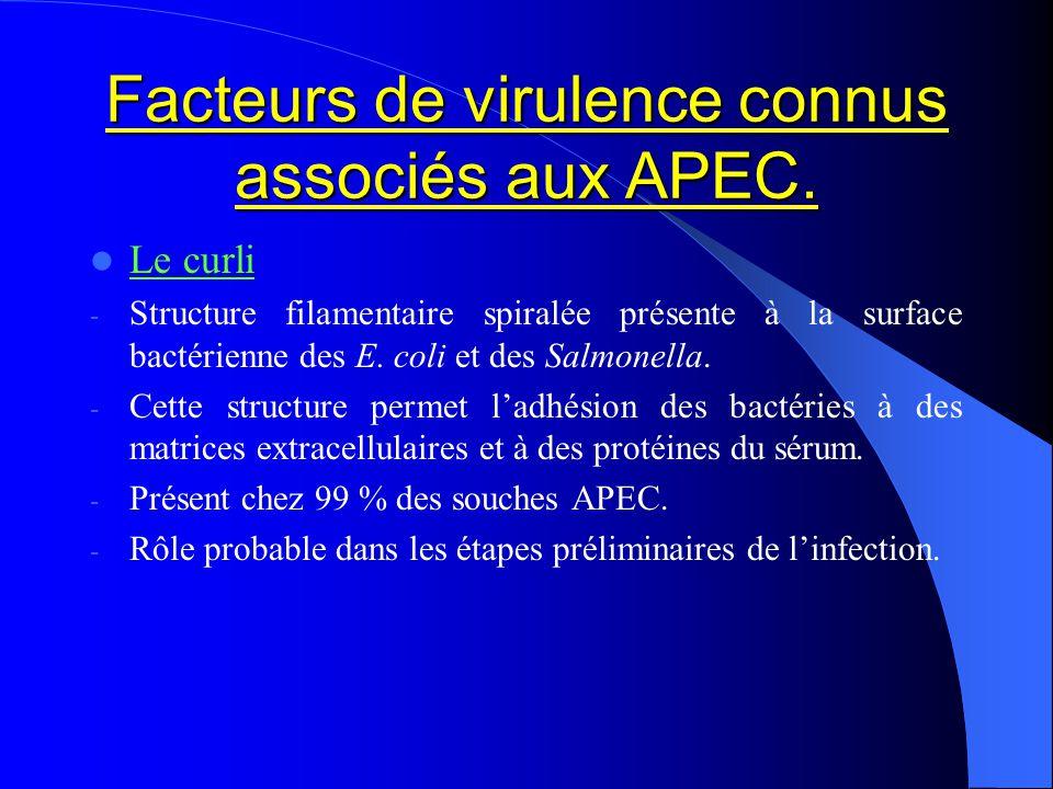 Facteurs de virulence connus associés aux APEC. Le curli - Structure filamentaire spiralée présente à la surface bactérienne des E. coli et des Salmon