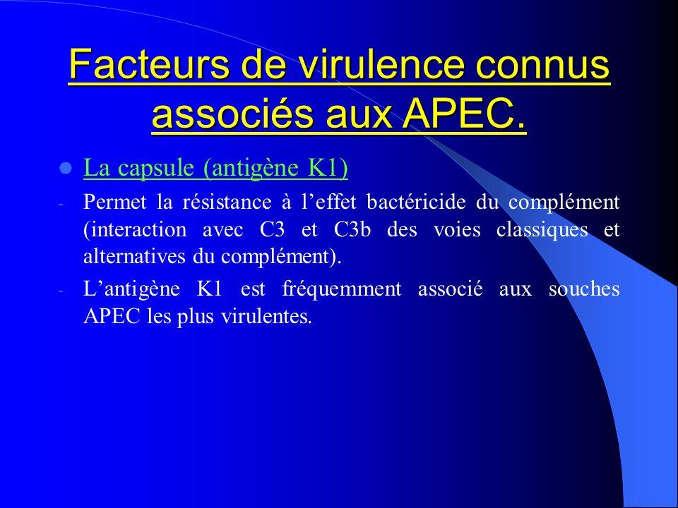 Facteurs de virulence connus associés aux APEC. La capsule (antigène K1) - Permet la résistance à leffet bactéricide du complément (interaction avec C