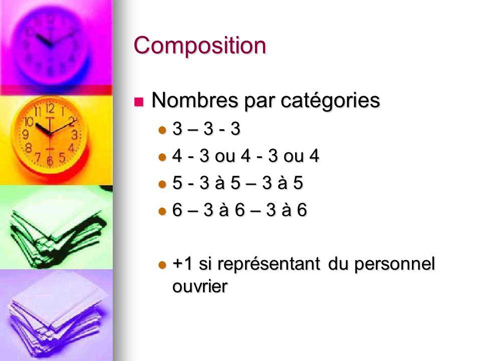 Composition Nombres par catégories Nombres par catégories 3 – 3 - 3 3 – 3 - 3 4 - 3 ou 4 - 3 ou 4 4 - 3 ou 4 - 3 ou 4 5 - 3 à 5 – 3 à 5 5 - 3 à 5 – 3 à 5 6 – 3 à 6 – 3 à 6 6 – 3 à 6 – 3 à 6 +1 si représentant du personnel ouvrier +1 si représentant du personnel ouvrier