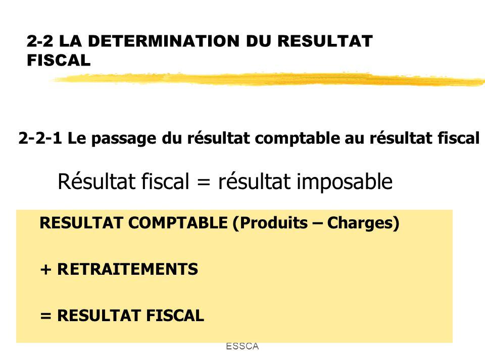 ESSCA 2-2 LA DETERMINATION DU RESULTAT FISCAL zRESULTAT COMPTABLE (Produits – Charges) z+ RETRAITEMENTS z= RESULTAT FISCAL Résultat fiscal = résultat imposable 2-2-1 Le passage du résultat comptable au résultat fiscal