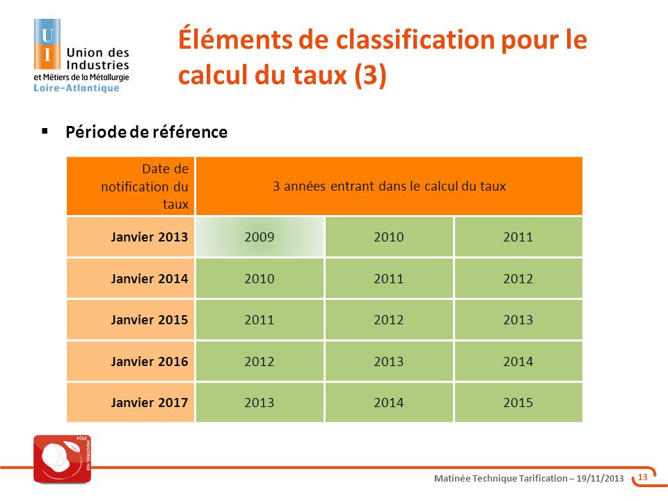 Matinée Technique Tarification – 19/11/2013 13 Période de référence Éléments de classification pour le calcul du taux (3) Date de notification du taux
