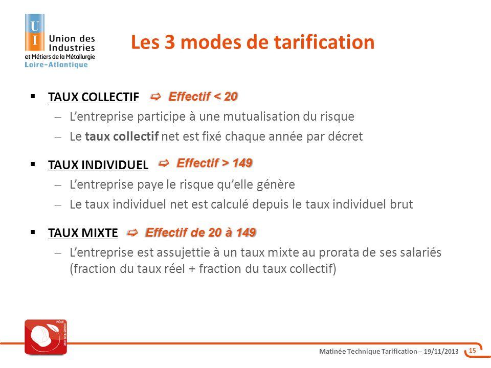 Matinée Technique Tarification – 19/11/2013 15 TAUX COLLECTIF Lentreprise participe à une mutualisation du risque Le taux collectif net est fixé chaqu