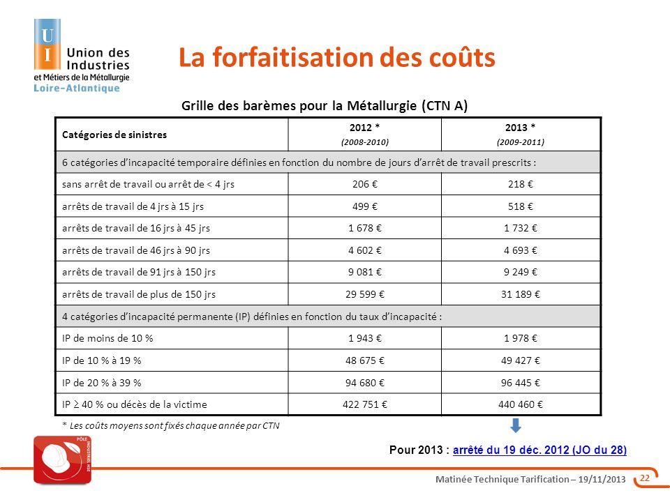 Matinée Technique Tarification – 19/11/2013 22 La forfaitisation des coûts Catégories de sinistres 2012 * (2008-2010) 2013 * (2009-2011) 6 catégories