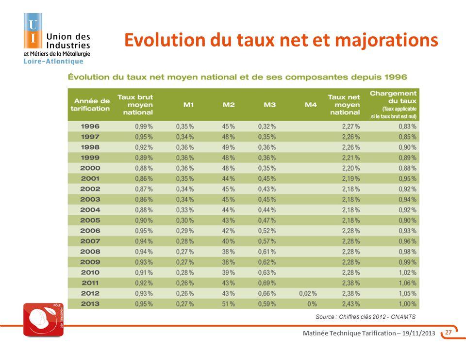Matinée Technique Tarification – 19/11/2013 27 Evolution du taux net et majorations Source : Chiffres clés 2012 - CNAMTS
