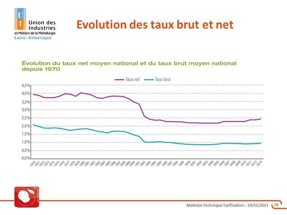 Matinée Technique Tarification – 19/11/2013 28 Evolution des taux brut et net