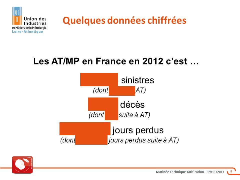 Matinée Technique Tarification – 19/11/2013 44 Rente pour une IPP 10 % : Le capital représentatif de la rente est calculé forfaitairement = 32 fois le montant de la rente annuelle brute.