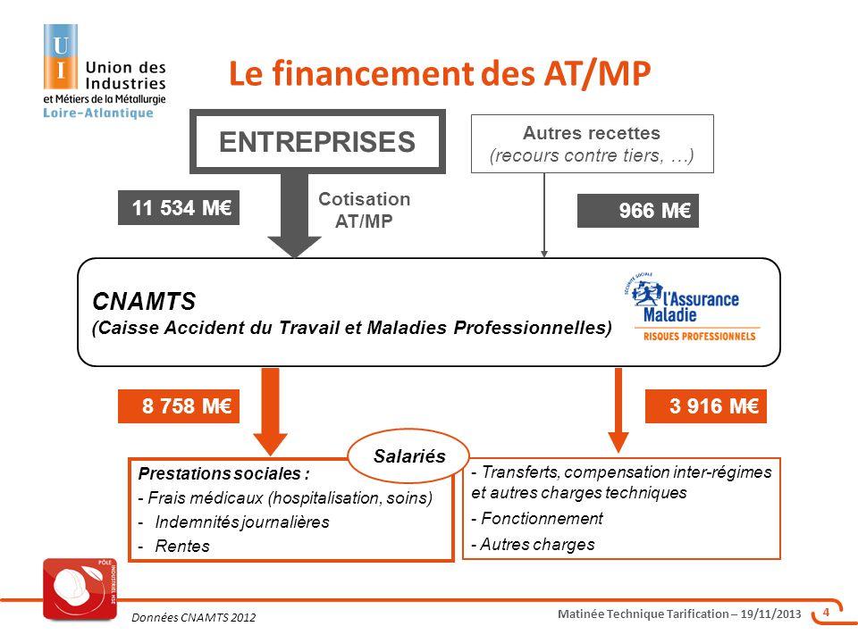 Matinée Technique Tarification – 19/11/2013 4 Le financement des AT/MP - Transferts, compensation inter-régimes et autres charges techniques - Fonctio