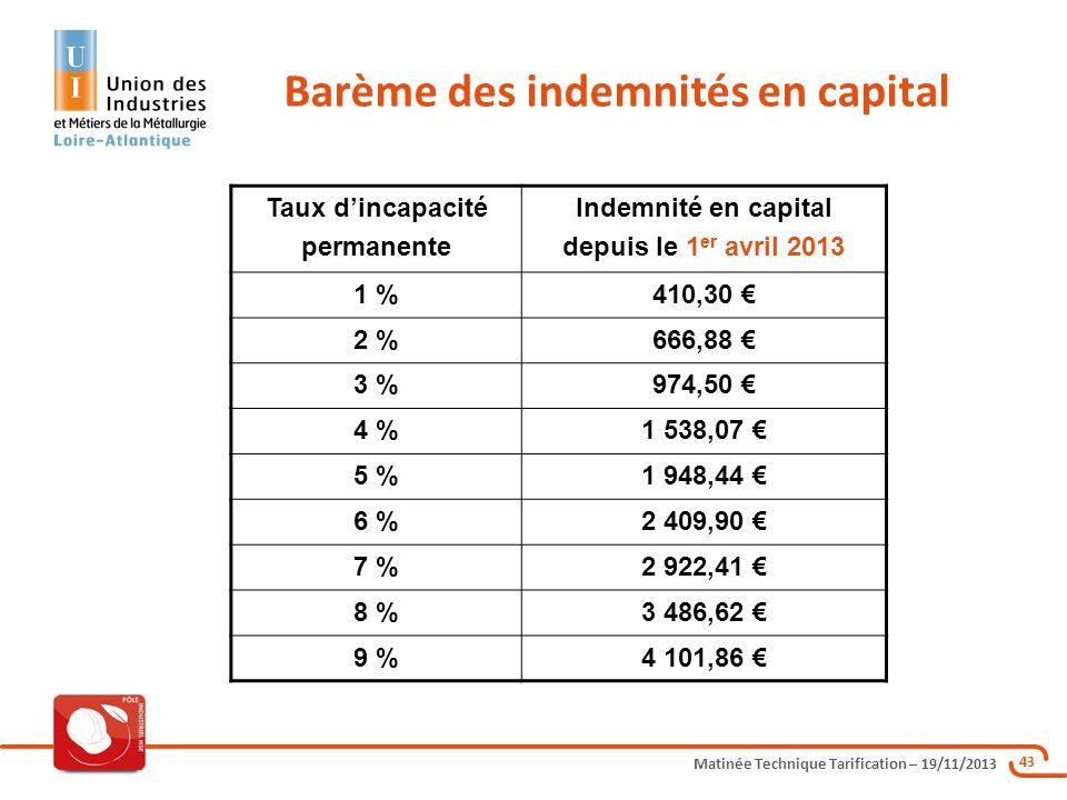 Matinée Technique Tarification – 19/11/2013 43 Barème des indemnités en capital Taux dincapacité permanente Indemnité en capital depuis le 1 er avril