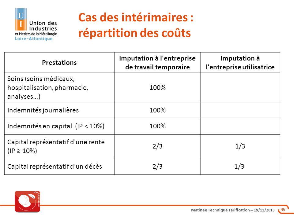 Matinée Technique Tarification – 19/11/2013 45 Cas des intérimaires : répartition des coûts Prestations Imputation à l'entreprise de travail temporair