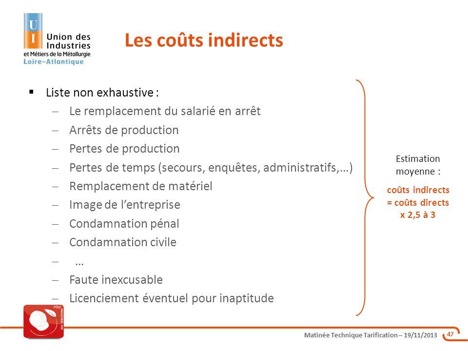 Matinée Technique Tarification – 19/11/2013 47 Liste non exhaustive : Le remplacement du salarié en arrêt Arrêts de production Pertes de production Pe