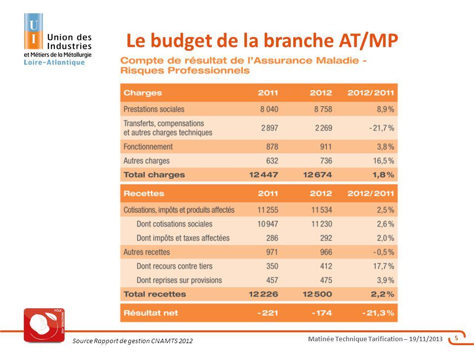Matinée Technique Tarification – 19/11/2013 6 Le budget de la branche AT/MP