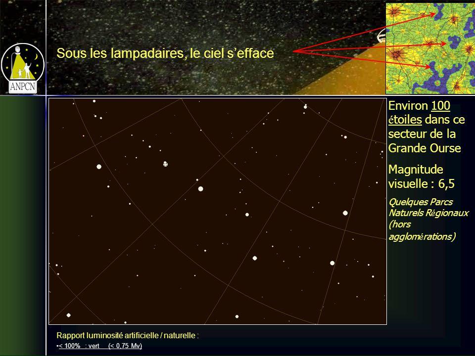 Sous les lampadaires, le ciel sefface Environ 100 é toiles dans ce secteur de la Grande Ourse Magnitude visuelle : 6,5 Quelques Parcs Naturels R é gionaux (hors agglom é rations) Rapport luminosité artificielle / naturelle : < 100% : vert (< 0,75 Mv)