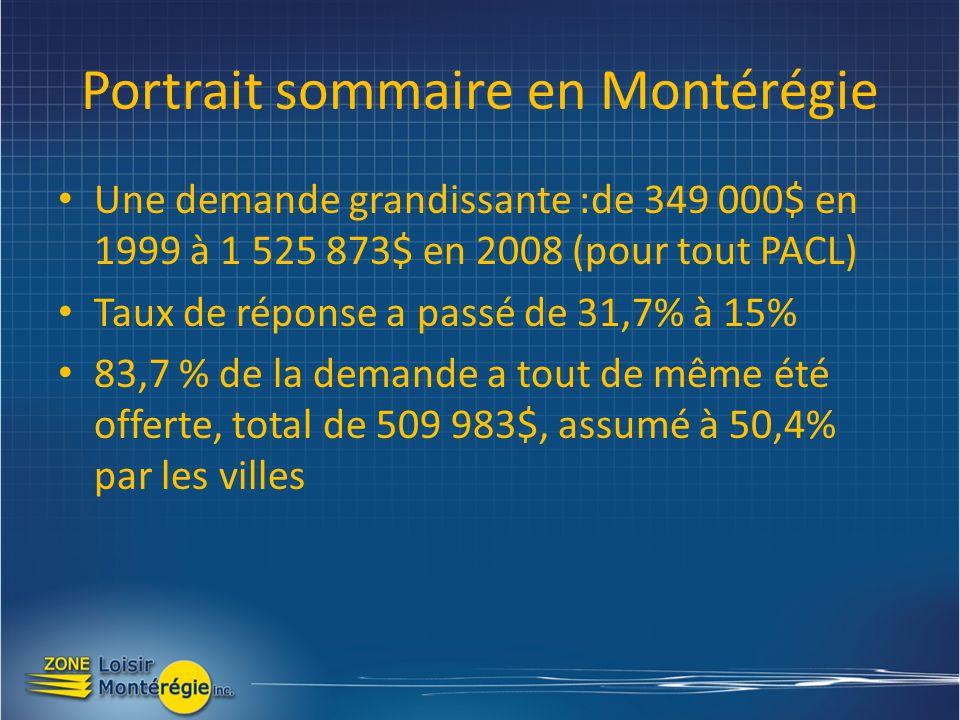 Portrait sommaire en Montérégie Une demande grandissante :de 349 000$ en 1999 à 1 525 873$ en 2008 (pour tout PACL) Taux de réponse a passé de 31,7% à 15% 83,7 % de la demande a tout de même été offerte, total de 509 983$, assumé à 50,4% par les villes