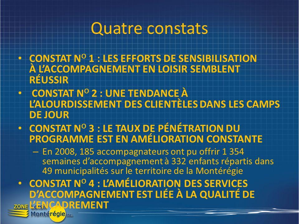 Quatre constats CONSTAT N O 1 : LES EFFORTS DE SENSIBILISATION À LACCOMPAGNEMENT EN LOISIR SEMBLENT RÉUSSIR CONSTAT N O 2 : UNE TENDANCE À LALOURDISSEMENT DES CLIENTÈLES DANS LES CAMPS DE JOUR CONSTAT N O 3 : LE TAUX DE PÉNÉTRATION DU PROGRAMME EST EN AMÉLIORATION CONSTANTE – En 2008, 185 accompagnateurs ont pu offrir 1 354 semaines daccompagnement à 332 enfants répartis dans 49 municipalités sur le territoire de la Montérégie CONSTAT N O 4 : LAMÉLIORATION DES SERVICES DACCOMPAGNEMENT EST LIÉE À LA QUALITÉ DE LENCADREMENT