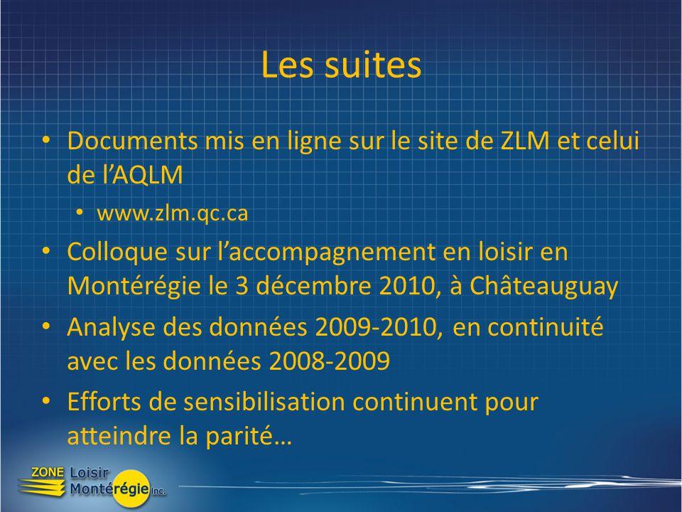 Les suites Documents mis en ligne sur le site de ZLM et celui de lAQLM www.zlm.qc.ca Colloque sur laccompagnement en loisir en Montérégie le 3 décembre 2010, à Châteauguay Analyse des données 2009-2010, en continuité avec les données 2008-2009 Efforts de sensibilisation continuent pour atteindre la parité…