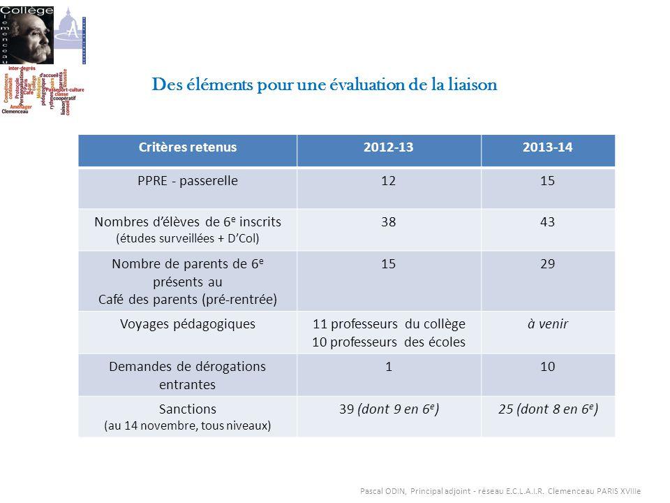 Des éléments pour une évaluation de la liaison Critères retenus2012-132013-14 PPRE - passerelle1215 Nombres délèves de 6 e inscrits (études surveillée