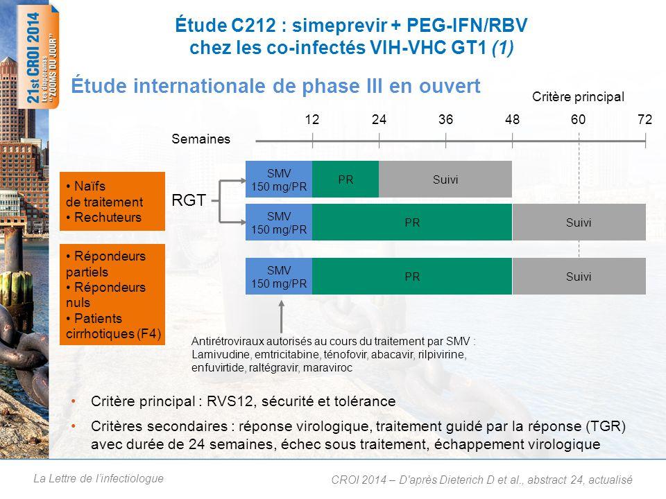La Lettre de linfectiologue Étude C212 : simeprevir + PEG-IFN/RBV chez les co-infectés VIH-VHC GT1 (1) Critère principal : RVS12, sécurité et tolérance Critères secondaires : réponse virologique, traitement guidé par la réponse (TGR) avec durée de 24 semaines, échec sous traitement, échappement virologique Étude internationale de phase III en ouvert CROI 2014 – D après Dieterich D et al., abstract 24, actualisé Naïfs de traitement Rechuteurs Répondeurs partiels Répondeurs nuls Patients cirrhotiques (F4) RGT 122436486072 Semaines SMV 150 mg/PR PR Suivi Antirétroviraux autorisés au cours du traitement par SMV : Lamivudine, emtricitabine, ténofovir, abacavir, rilpivirine, enfuvirtide, raltégravir, maraviroc Critère principal