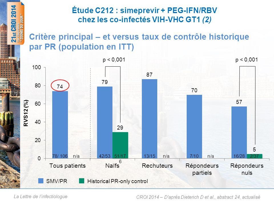 La Lettre de linfectiologue Étude C212 : simeprevir + PEG-IFN/RBV chez les co-infectés VIH-VHC GT1 (3) Patients non cirrhotiques répondant aux critères de TGR : 89 % (54/61) – 41/48 naïfs de traitement – 13/13 rechuteurs Le TGR permet une durée de traitement de 24 semaines avec des taux élevés de RVS12 (population en ITT) CROI 2014 – D après Dieterich D et al., abstract 24, actualisé Patients répondant aux critères de TGR et présentant une RVS12 (%) 47/5436/4111/13