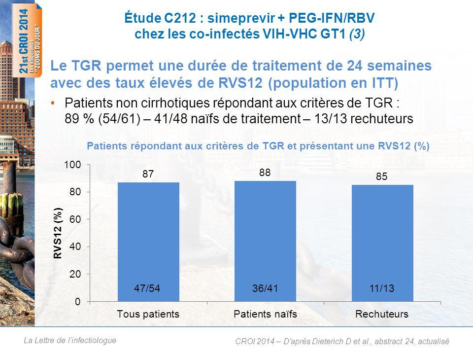 La Lettre de linfectiologue Étude C212 : simeprevir + PEG-IFN/RBV chez les co-infectés VIH-VHC GT1 (4) RVS12 en fonction du stade de fibrose (ITT) CROI 2014 – D après Dieterich D et al., abstract 24, actualisé RVS12 en fonction du génotype IL28B (ITT) 27/2840/5911/1815/1519/278/107/76/6 1/1 5/71/2 4/510/192/4 CC CT TT 36/4514/2224/274/77/92/2 1/2 2/3 4/76/10 Métavir F0-F2 Métavir F3-F4