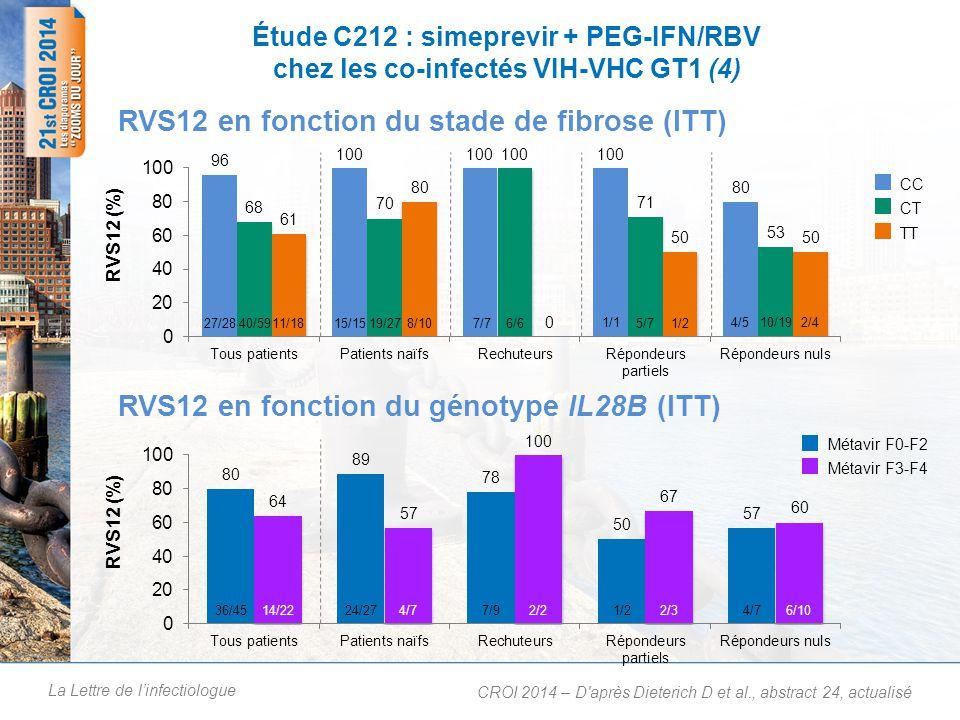 La Lettre de linfectiologue Étude C212 : simeprevir + PEG-IFN/RBV chez les co-infectés VIH-VHC GT1 (5) Lassociation SMV + PR permet dobtenir des taux élevés de RVS12 (74 % en moyenne – extrêmes de 57 à 87 %) Les caractéristiques initiales nont que peu dimpact sur la RVS12 : –Score METAVIR, sous-type GT1, présence dun polymorphisme Q80K, génotype IL28B ou taux initial de CD4 89 % des patients naïfs et des rechuteurs sans cirrhose ont rempli les critères du TGR et étaient éligibibles à un traitement de 24 semaines Pas dimpact délétère sur la suppression virologique VIH Profil de tolérance comparable à celui des mono-infectés –1,9 % (2/105) danémie ou dhyperbilirubinémie de grade 3 –Rash et prurits de grade 1 ou 2 (pas dEI jugés sérieux, ni de grade 3 ou 4) Conclusions : CROI 2014 – D après Dieterich D et al., abstract 24, actualisé