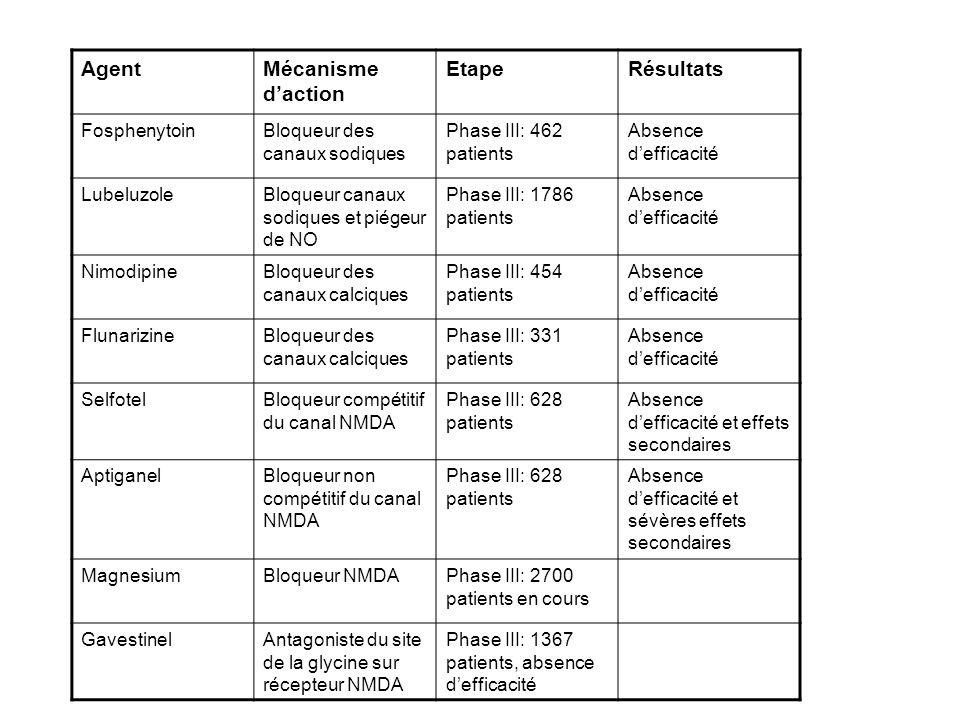 AgentMécanisme daction EtapeRésultats FosphenytoinBloqueur des canaux sodiques Phase III: 462 patients Absence defficacité LubeluzoleBloqueur canaux s