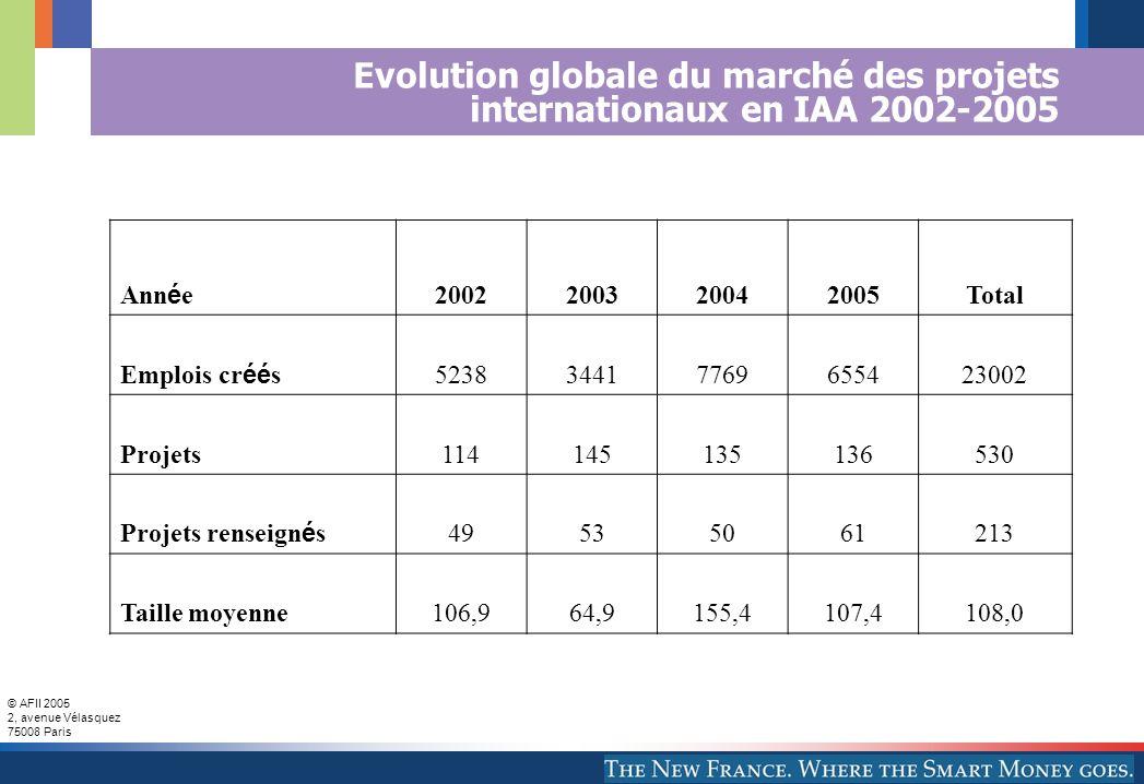© AFII 2005 2, avenue Vélasquez 75008 Paris Evolution globale du marché des projets internationaux en IAA 2002-2005 Ann é e 2002200320042005Total Emplois cr éé s 523834417769655423002 Projets114145135136530 Projets renseign é s 49535061213 Taille moyenne106,964,9155,4107,4108,0